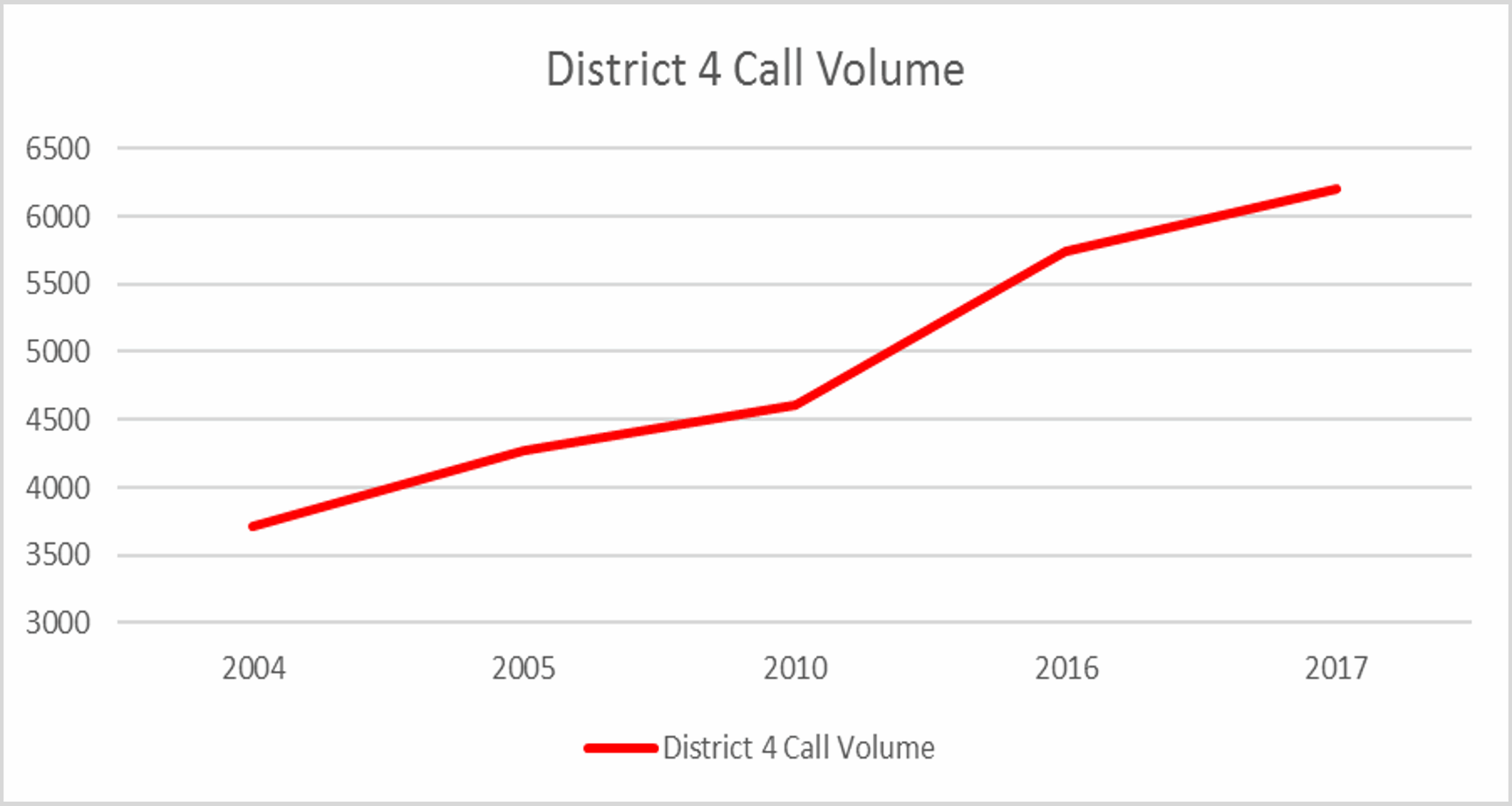 District 4 Call Volume