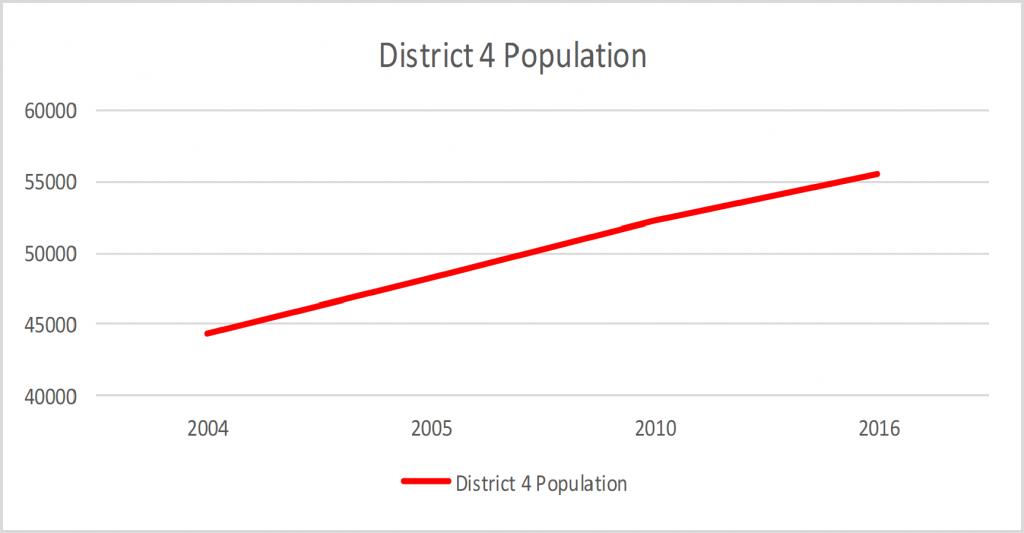 District 4 Population Growth